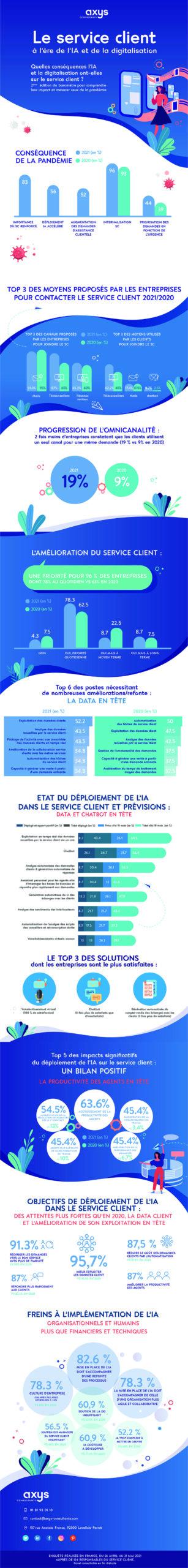 infographie service clients 2021