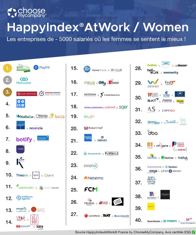 Classement HappyIndex AtWork / Women