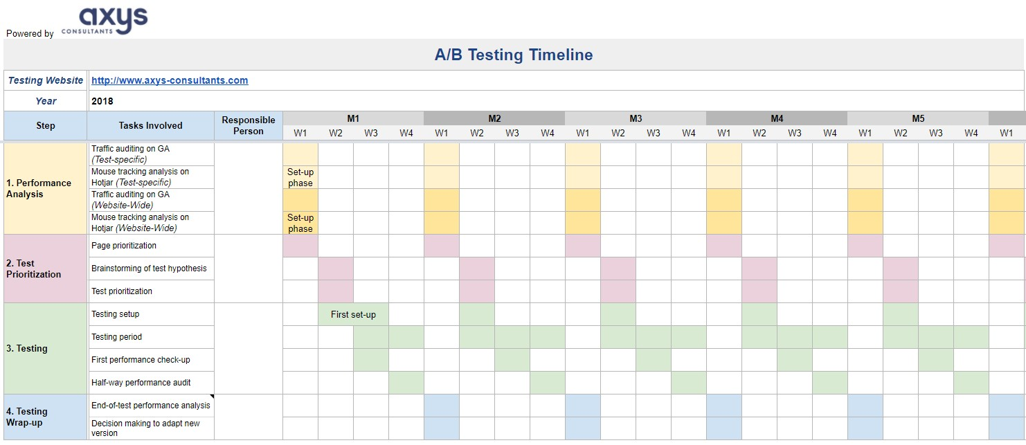 A/B Testing Operational Timeline