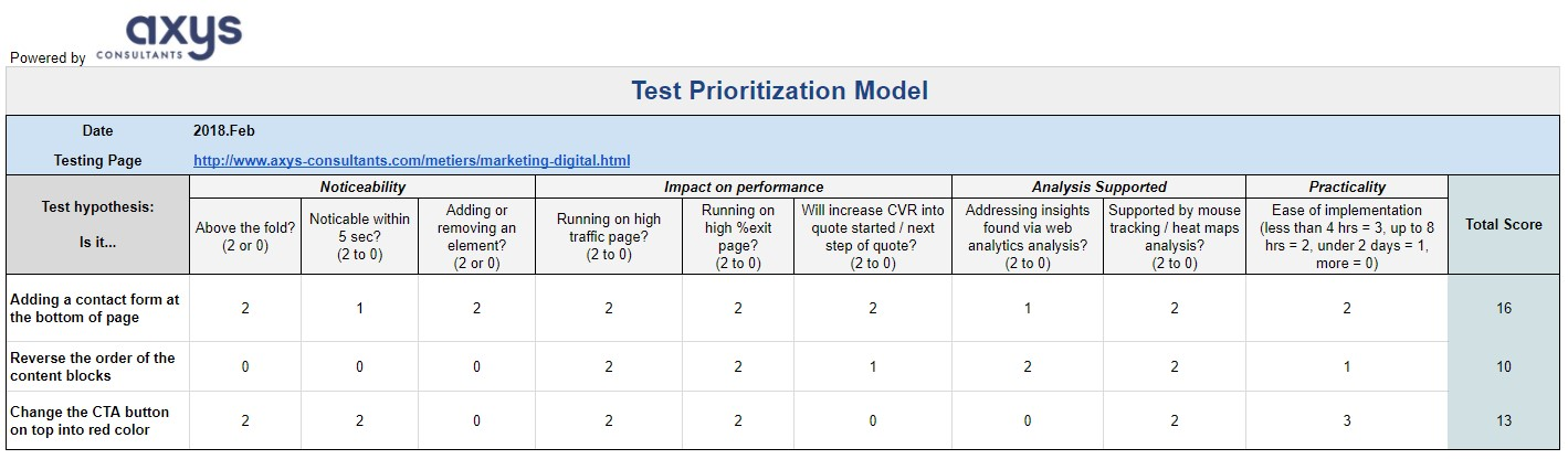 Test Prioritization Model