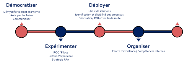 Accompagnement RPA Axys Consultants